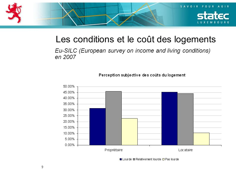 9 Les conditions et le coût des logements Eu-SILC (European survey on income and living conditions) en 2007