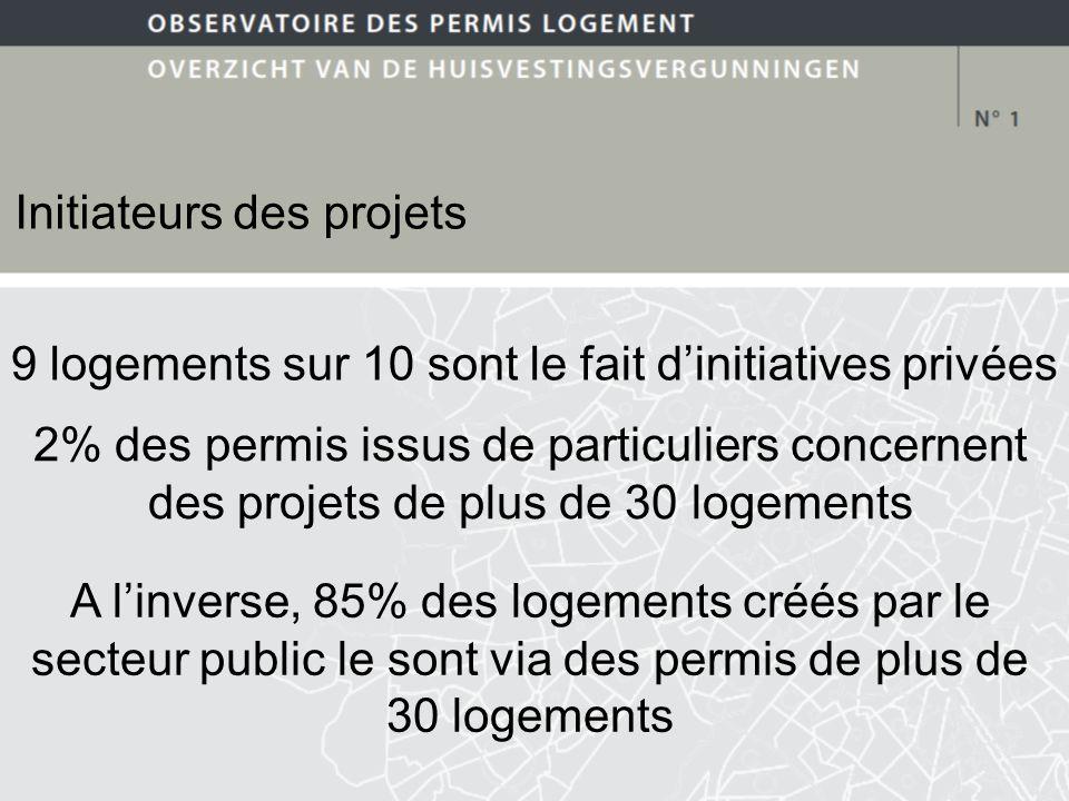 Initiateurs des projets 9 logements sur 10 sont le fait dinitiatives privées 2% des permis issus de particuliers concernent des projets de plus de 30 logements A linverse, 85% des logements créés par le secteur public le sont via des permis de plus de 30 logements