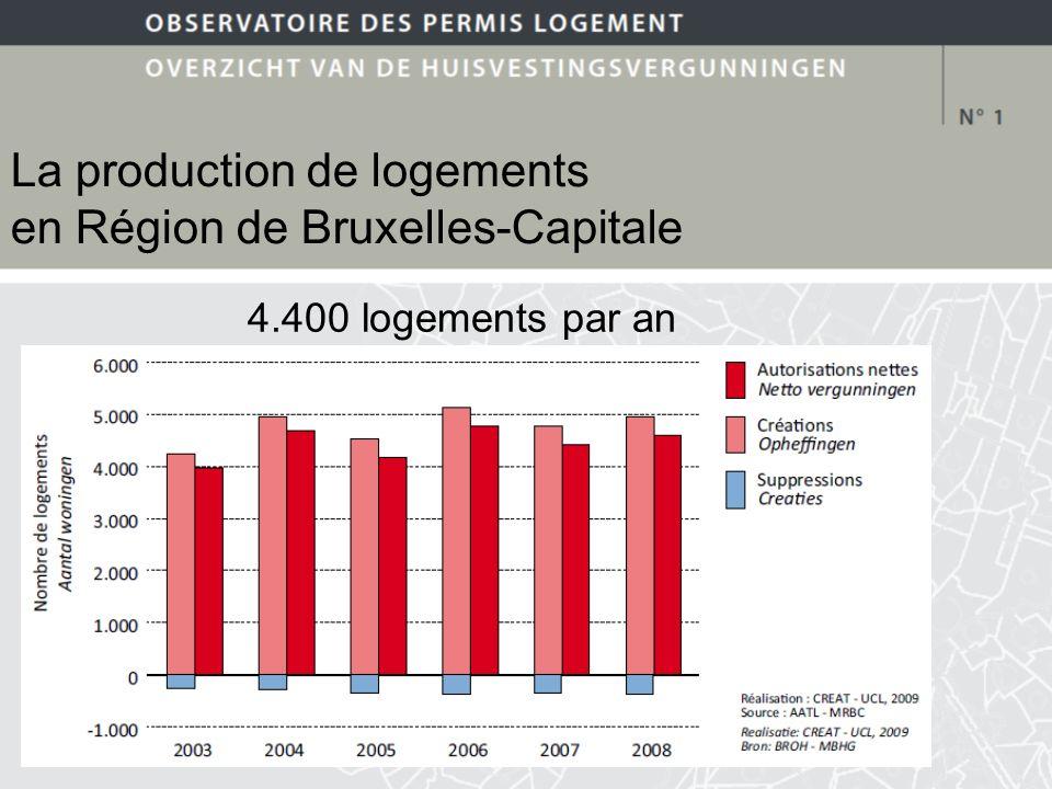 Modalités de production des logements La construction neuve domine encore la production de logements Construction 66% Reconversion 25% Agrandissement 6% Subdivision 3%