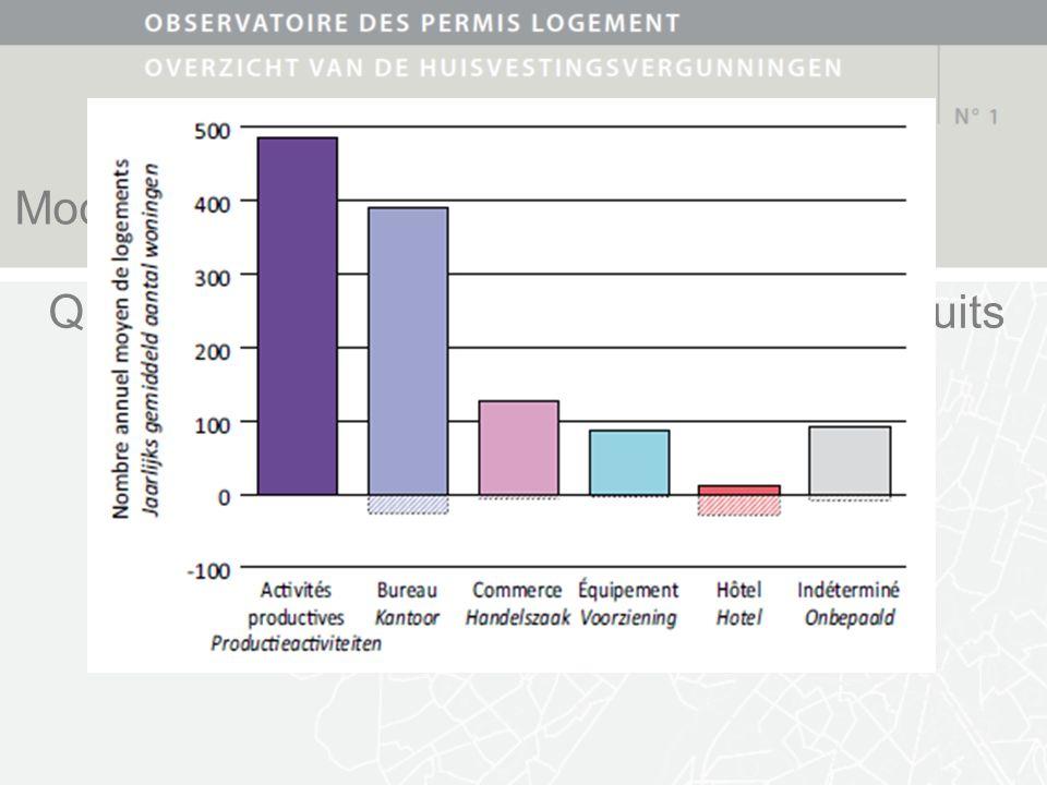 Modalités de production des logements Quelque 1.100 logements par an sont produits via une reconversion dimmeubles