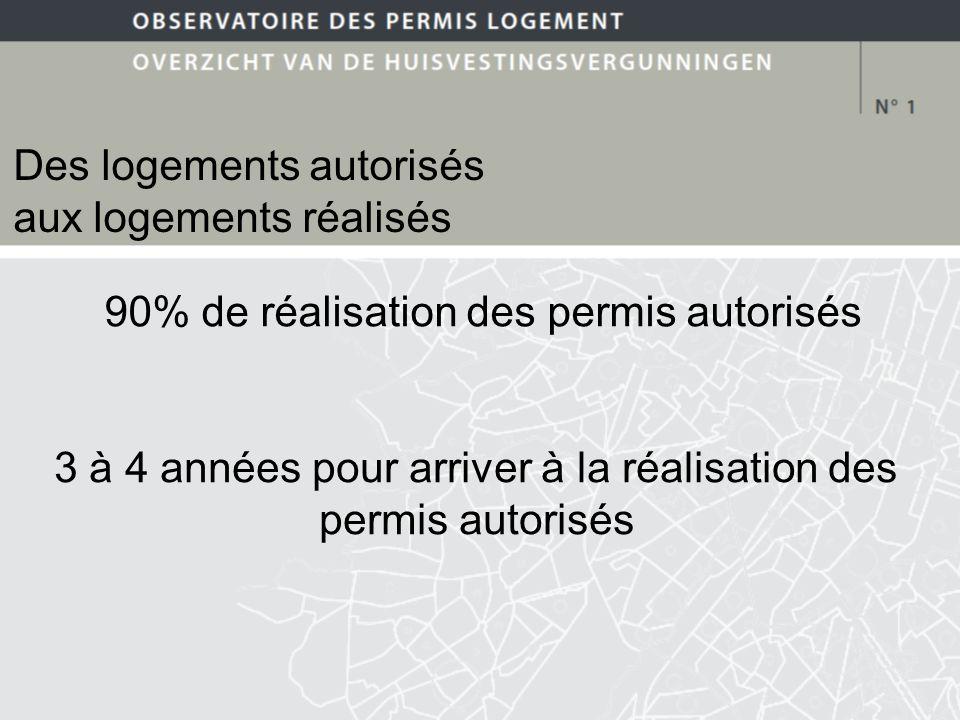 90% de réalisation des permis autorisés 3 à 4 années pour arriver à la réalisation des permis autorisés