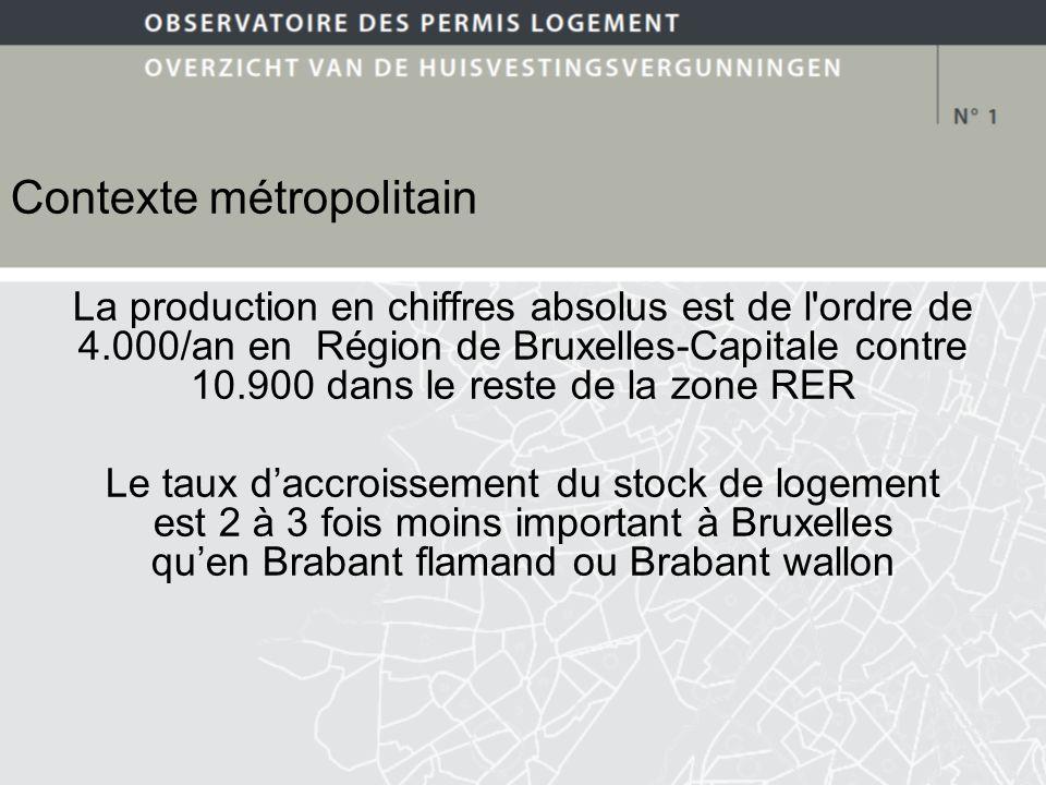 Contexte métropolitain La production en chiffres absolus est de l ordre de 4.000/an en Région de Bruxelles-Capitale contre 10.900 dans le reste de la zone RER Le taux daccroissement du stock de logement est 2 à 3 fois moins important à Bruxelles quen Brabant flamand ou Brabant wallon