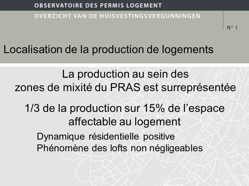Localisation de la production de logements La production au sein des zones de mixité du PRAS est surreprésentée 1/3 de la production sur 15% de lespace affectable au logement Dynamique résidentielle positive Phénomène des lofts non négligeables