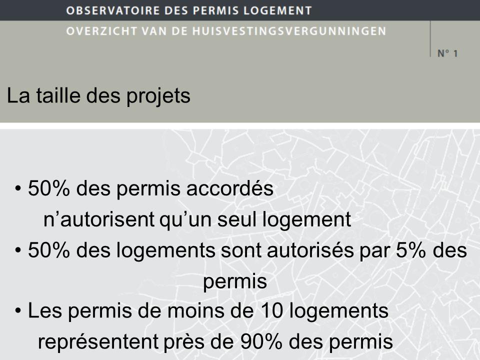 La taille des projets 50% des permis accordés nautorisent quun seul logement 50% des logements sont autorisés par 5% des permis Les permis de moins de 10 logements représentent près de 90% des permis