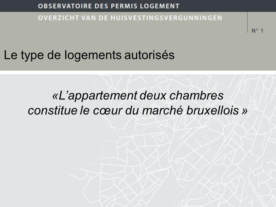 Le type de logements autorisés «Lappartement deux chambres constitue le cœur du marché bruxellois »