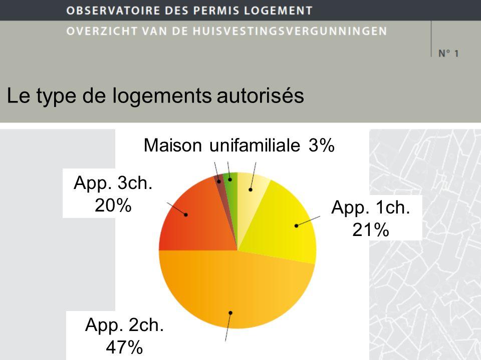 Le type de logements autorisés App. 1ch. 21% App. 2ch. 47% App. 3ch. 20% Maison unifamiliale 3%