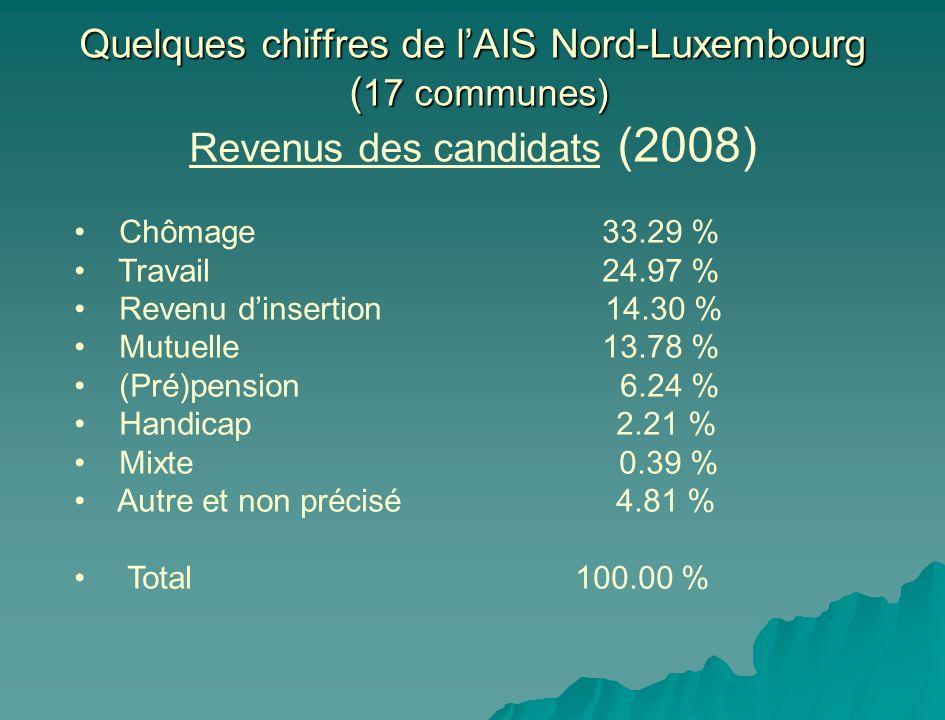 Quelques chiffres de lAIS Nord-Luxembourg ( 17 communes) Quelques chiffres de lAIS Nord-Luxembourg ( 17 communes) Revenus des candidats (2008) Chômage