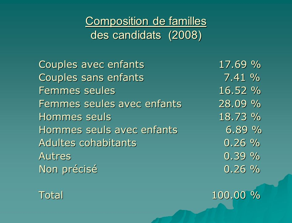 Composition de familles des candidats (2008) Couples avec enfants 17.69 % Couples sans enfants 7.41 % Femmes seules 16.52 % Femmes seules avec enfants