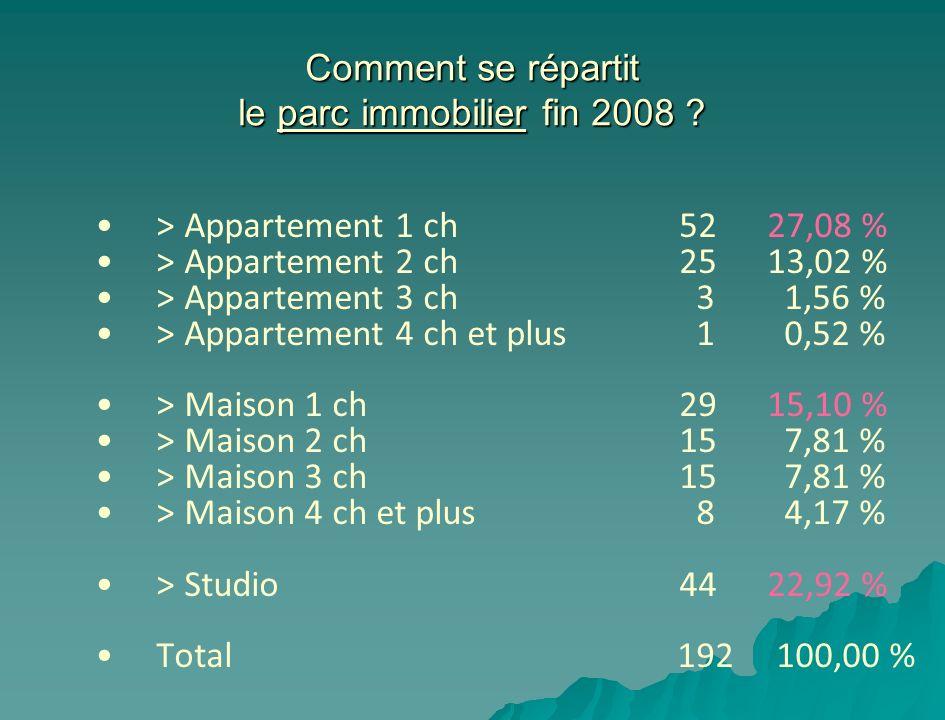 Comment se répartit le parc immobilier fin 2008 ? > Appartement 1 ch 5227,08 % > Appartement 2 ch 2513,02 % > Appartement 3 ch 3 1,56 % > Appartement