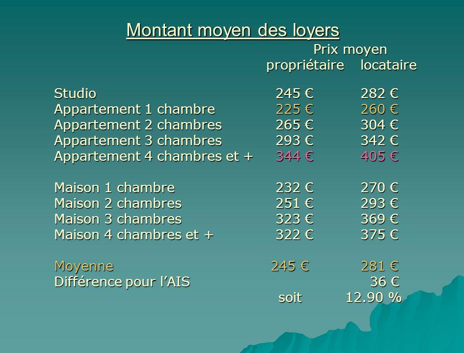 Montant moyen des loyers Prix moyen Prix moyen propriétairelocataire Studio 245 282 Studio 245 282 Appartement 1 chambre 225 260 Appartement 1 chambre