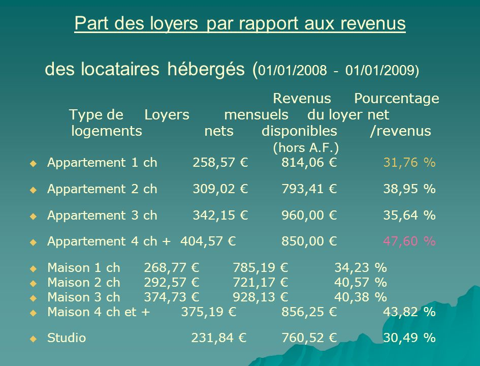 Part des loyers par rapport aux revenus des locataires hébergés ( 01/01/2008 - 01/01/2009) Revenus Pourcentage Type de Loyersmensuels du loyer net log