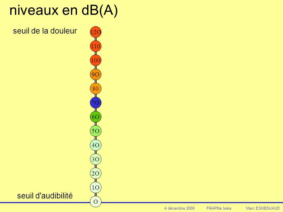 4 décembre 2006 FRAPNa Isère Marc ESMENJAUD niveaux en dB(A) 12O 110 100 9O 80 7O 4O seuil de la douleur 3O 2O 1O O 5O 6O seuil d audibilité