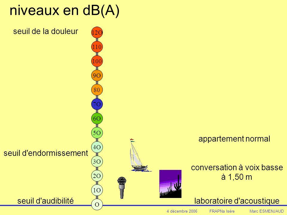 4 décembre 2006 FRAPNa Isère Marc ESMENJAUD niveaux en dB(A) 12O 110 100 9O 80 7O 4O seuil de la douleur 3O 2O 1O O 5O 6O seuil d audibilité seuil d endormissement conversation à voix basse à 1,50 m laboratoire d acoustique appartement normal