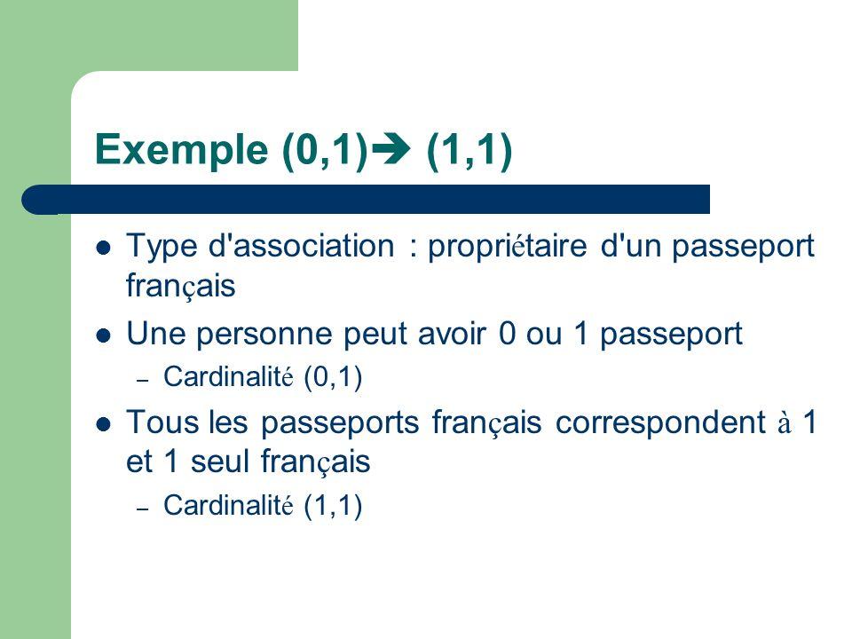 Cas (1,1) (0,n) (1, 1) (0, n) A B L occurrence participe au moins 1 fois: 1 L occurrence participe 1fois au maximum : 1 L occurrence peut ne pas participer : 0 L occurrence peut participe plusieurs fois : n