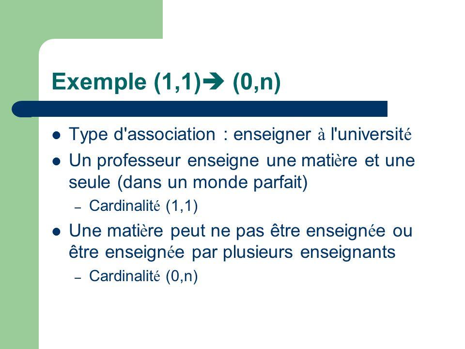 Exemple (1,1) (0,n) Type d association : enseigner à l universit é Un professeur enseigne une mati è re et une seule (dans un monde parfait) – Cardinalit é (1,1) Une mati è re peut ne pas être enseign é e ou être enseign é e par plusieurs enseignants – Cardinalit é (0,n)