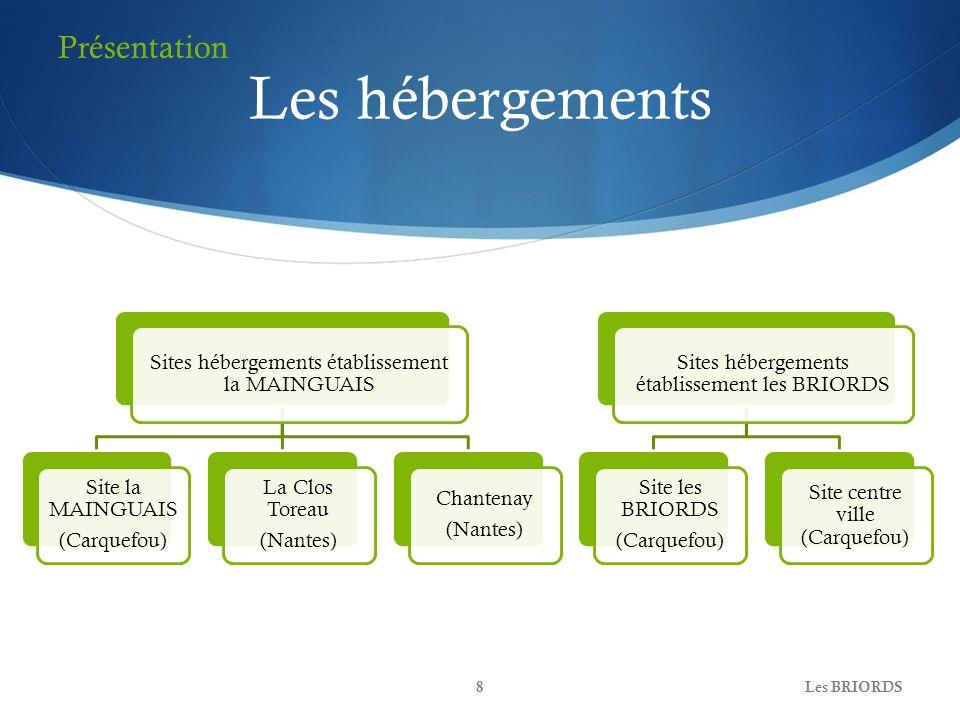 Les hébergements Sites hébergements établissement la MAINGUAIS Site la MAINGUAIS (Carquefou) La Clos Toreau (Nantes) Chantenay (Nantes) Sites hébergem