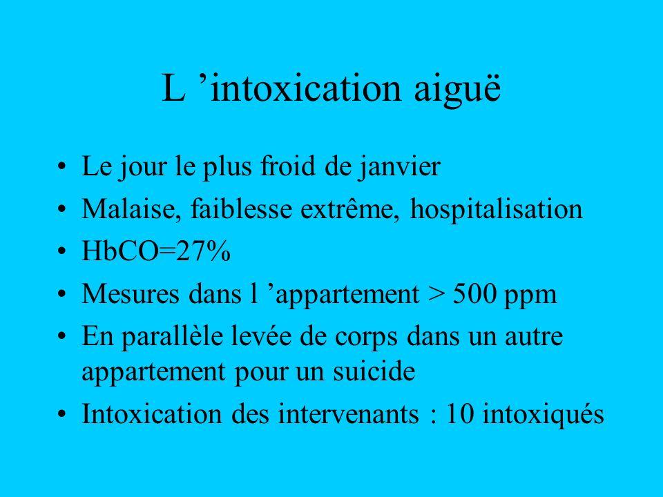 L intoxication aiguë Le jour le plus froid de janvier Malaise, faiblesse extrême, hospitalisation HbCO=27% Mesures dans l appartement > 500 ppm En par
