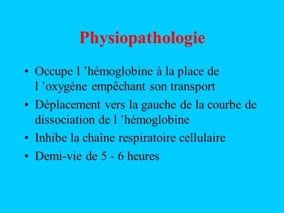 Physiopathologie Occupe l hémoglobine à la place de l oxygène empêchant son transport Déplacement vers la gauche de la courbe de dissociation de l hémoglobine Inhibe la chaîne respiratoire cellulaire Demi-vie de 5 - 6 heures