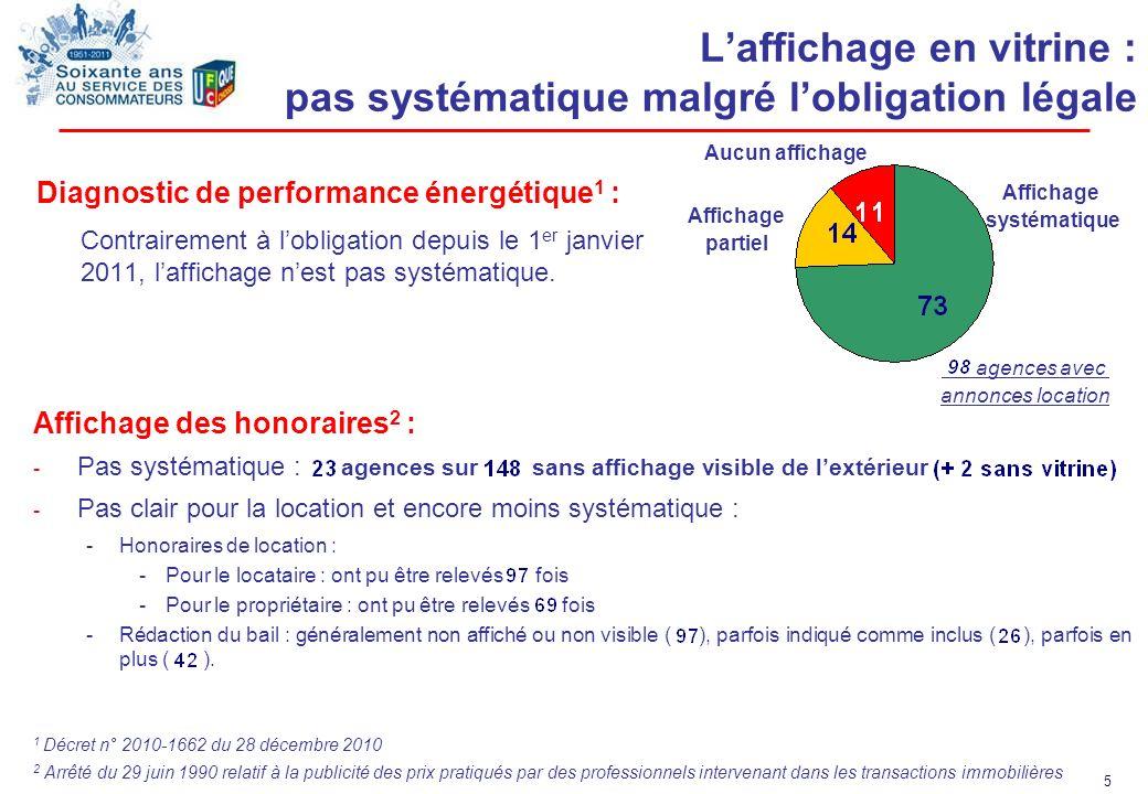 5 Laffichage en vitrine : pas systématique malgré lobligation légale Diagnostic de performance énergétique 1 : Contrairement à lobligation depuis le 1