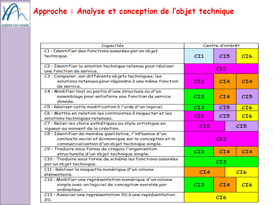 Approche : Analyse et conception de lobjet technique