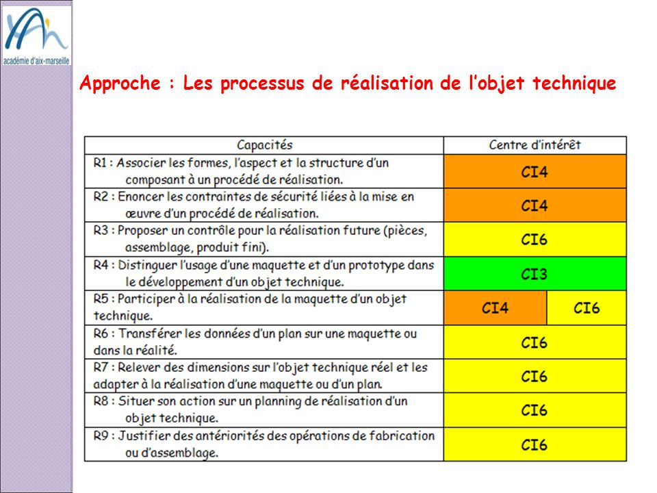 Approche : Les processus de réalisation de lobjet technique