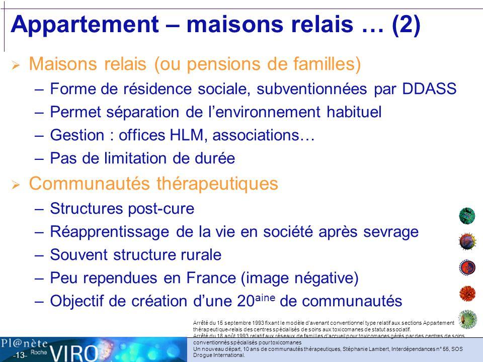 -13- Appartement – maisons relais … (2) Maisons relais (ou pensions de familles) –Forme de résidence sociale, subventionnées par DDASS –Permet séparat