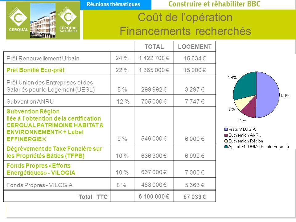 Economie dénergie attendues Avant réhabilitationAprès réhabilitation Chauffage : 185 kWhep/m².an Eau Chaude Sanitaire : 29 KWhep/m².an Auxiliaire et éclairage : 26 KWhep/m².an Chauffage : 36 kWhep/m².an Eau Chaude Sanitaire : 29 KWhep/m².an Auxiliaire et éclairage : 14 KWhep/m².an Estimations de consommations calculées à partir de la méthode réglementaire Th-Ce-Ex.