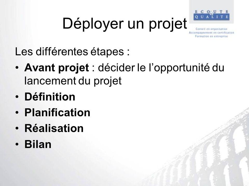 Déployer un projet Les différentes étapes : Avant projet : décider le lopportunité du lancement du projet Définition Planification Réalisation Bilan