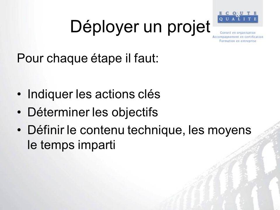 Déployer un projet Pour chaque étape il faut: Indiquer les actions clés Déterminer les objectifs Définir le contenu technique, les moyens le temps imp