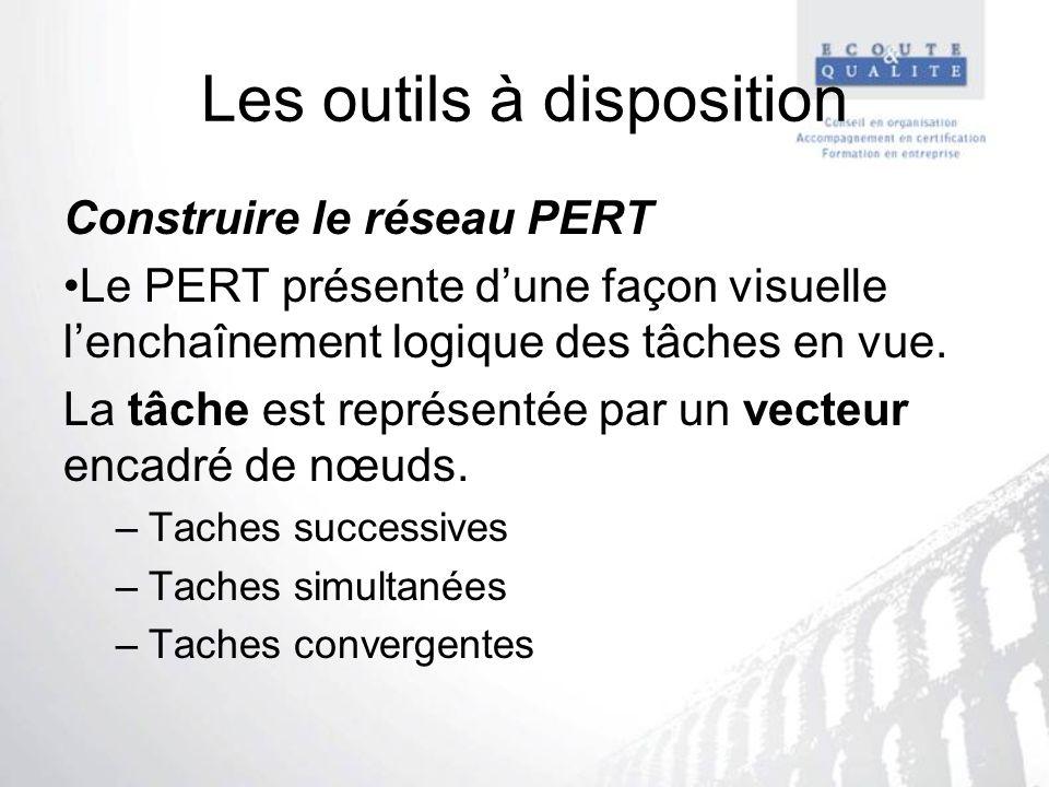 Les outils à disposition Construire le réseau PERT Le PERT présente dune façon visuelle lenchaînement logique des tâches en vue. La tâche est représen
