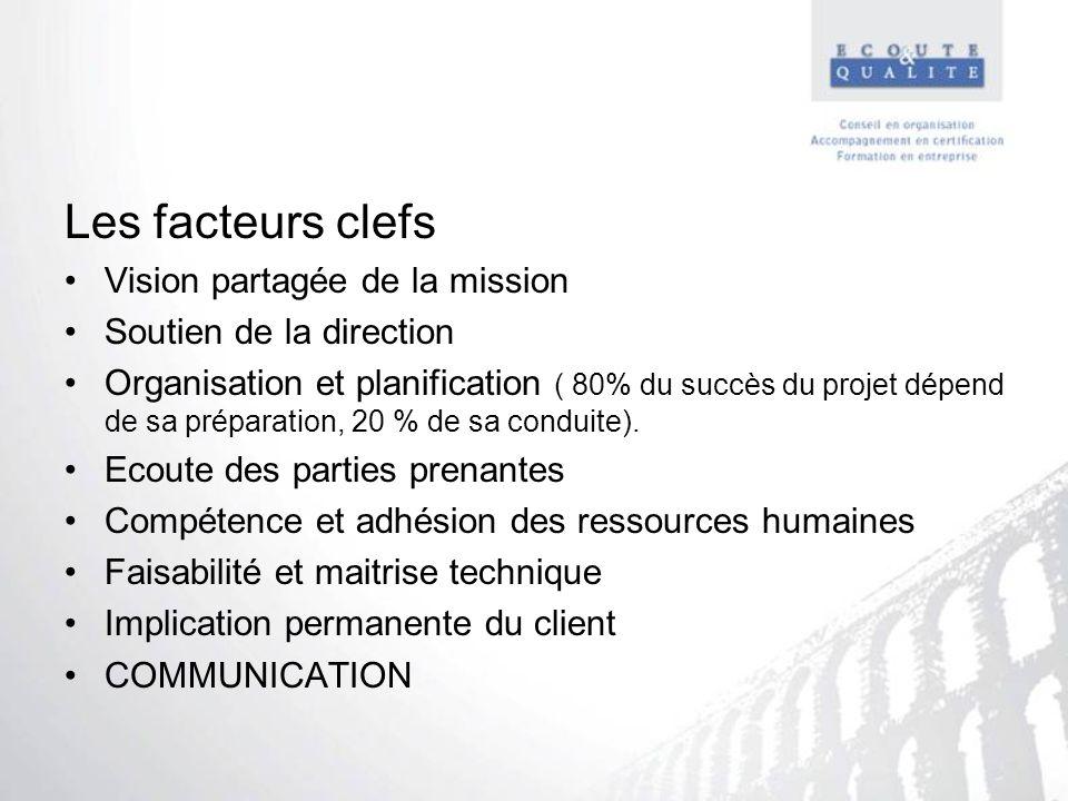 Les facteurs clefs Vision partagée de la mission Soutien de la direction Organisation et planification ( 80% du succès du projet dépend de sa préparat