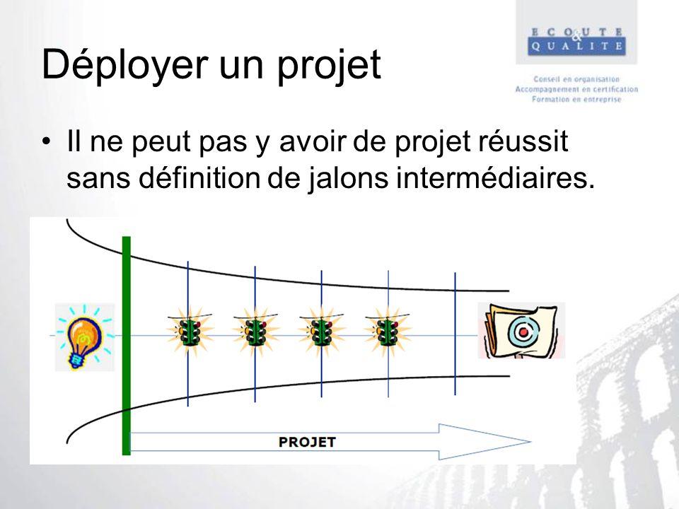 Déployer un projet Il ne peut pas y avoir de projet réussit sans définition de jalons intermédiaires.