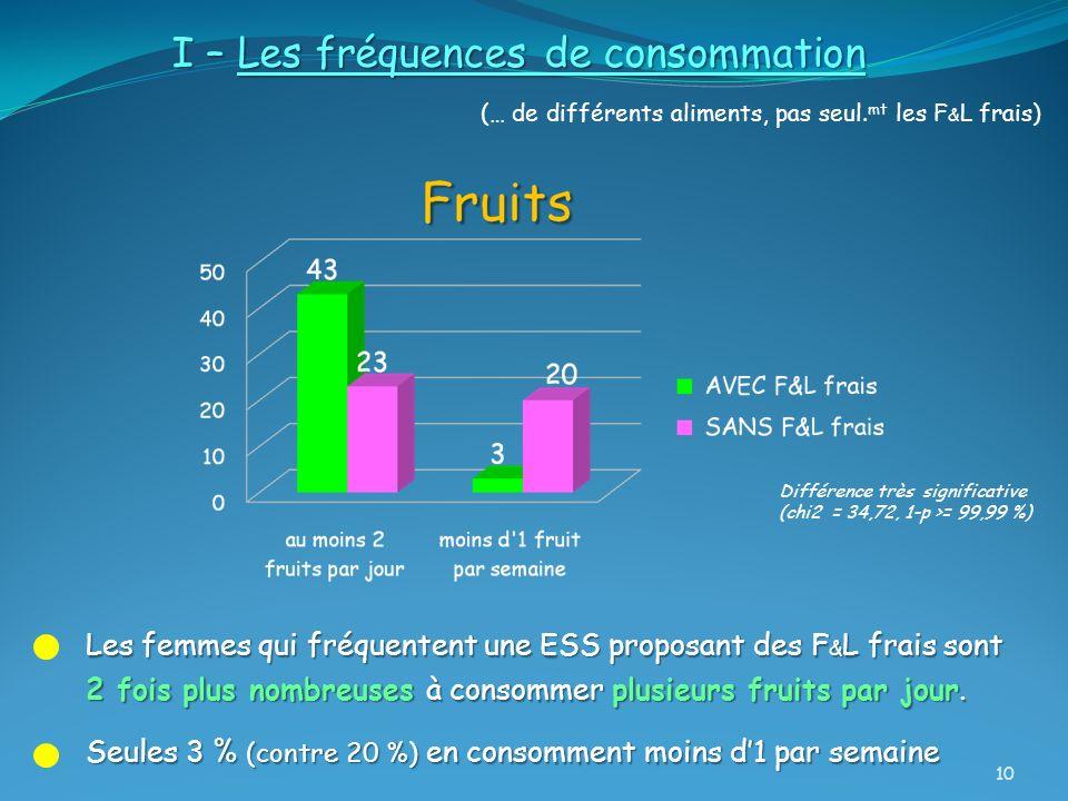 I – Les fréquences de consommation (… de différents aliments, pas seul. mt les F & L frais) Les femmes qui fréquentent une ESS proposant des F & L fra