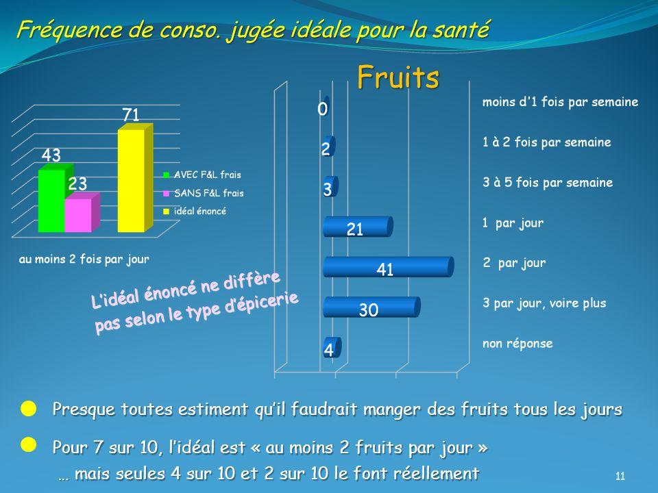Fréquence de conso. jugée idéale pour la santé Pour 7 sur 10, lidéal est « au moins 2 fruits par jour » … mais seules 4 sur 10 et 2 sur 10 le font rée