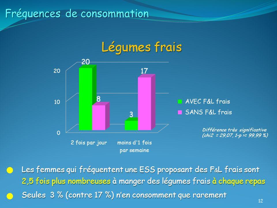 Fréquences de consommation Les femmes qui fréquentent une ESS proposant des F & L frais sont 2,5 fois plus nombreuses à manger des légumes frais à cha
