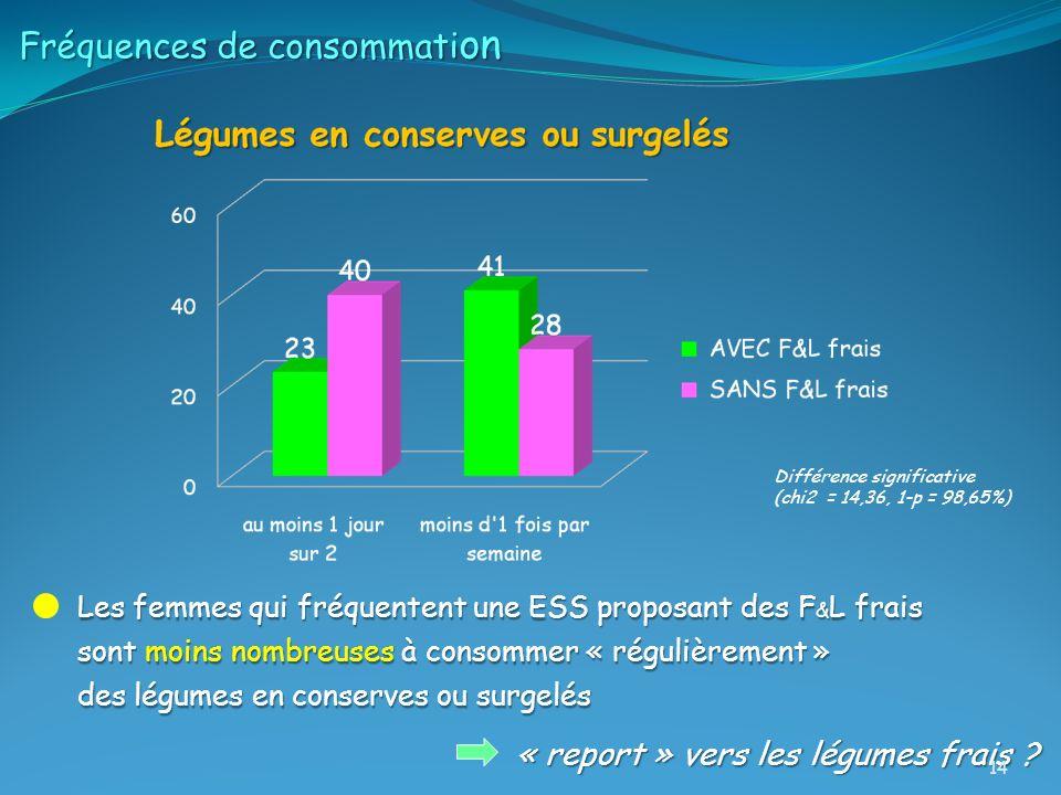 Fréquences de consommati on Les femmes qui fréquentent une ESS proposant des F & L frais sont moins nombreuses à consommer « régulièrement » des légum