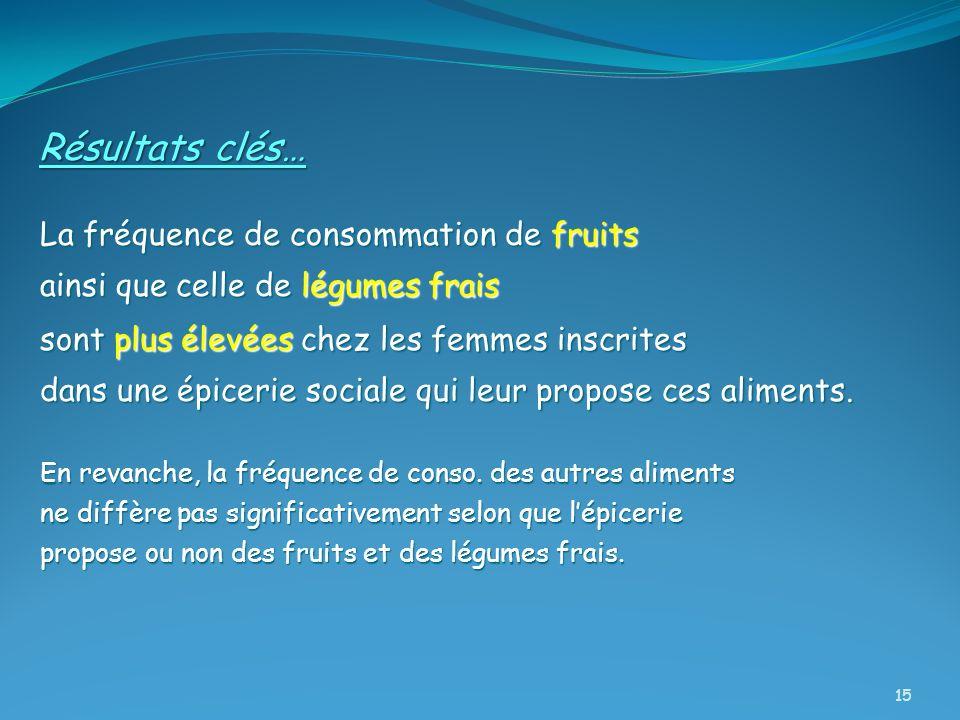 Résultats clés… La fréquence de consommation de fruits ainsi que celle de légumes frais sont plus élevées chez les femmes inscrites dans une épicerie