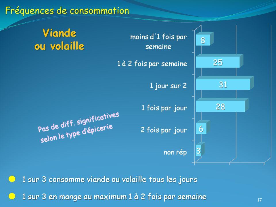 Fréquences de consommation Viande ou volaille 1 sur 3 en mange au maximum 1 à 2 fois par semaine 1 sur 3 consomme viande ou volaille tous les jours Pa