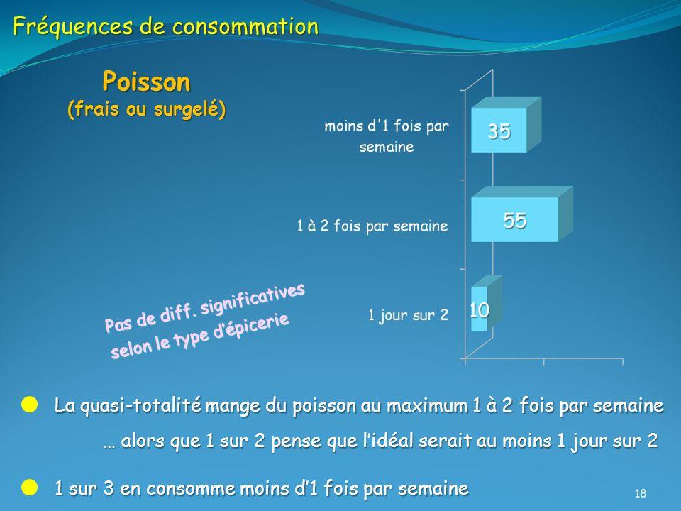 Fréquences de consommation Poisson (frais ou surgelé) La quasi-totalité mange du poisson au maximum 1 à 2 fois par semaine 1 sur 3 en consomme moins d