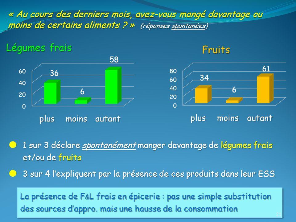 1 sur 3 déclare spontanément manger davantage de légumes frais et/ou de fruits « Au cours des derniers mois, avez-vous mangé davantage ou moins de cer