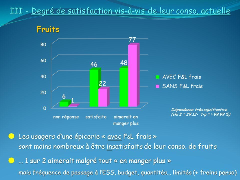 Les usagers dune épicerie « avec F & L frais » sont moins nombreux à être insatisfaits de leur conso. de fruits Dépendance très significative (chi 2 =