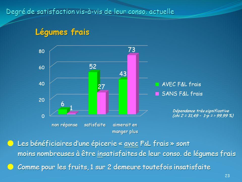 Les bénéficiaires dune épicerie « avec F & L frais » sont moins nombreuses à être insatisfaites de leur conso. de légumes frais Degré de satisfaction