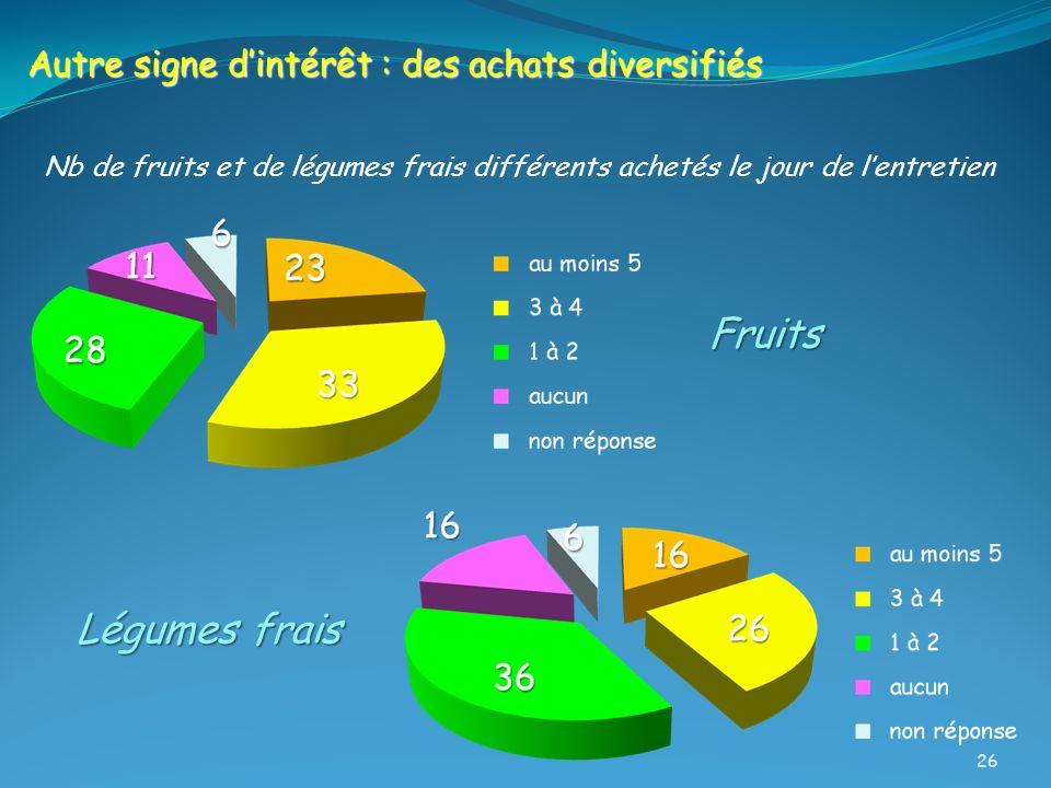Nb de fruits et de légumes frais différents achetés le jour de lentretien Autre signe dintérêt : des achats diversifiés Fruits Légumes frais 26