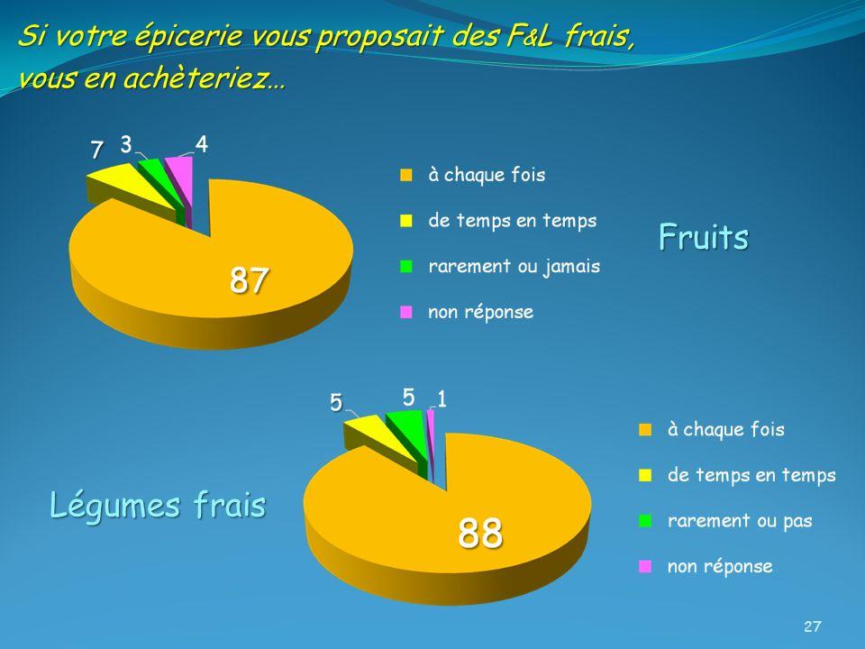 Si votre épicerie vous proposait des F & L frais, vous en achèteriez… Fruits Légumes frais 27