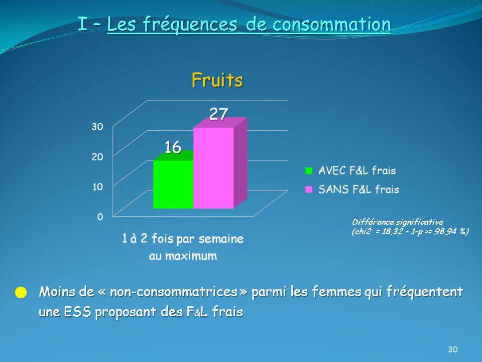 I – Les fréquences de consommation Moins de « non-consommatrices » parmi les femmes qui fréquentent une ESS proposant des F & L frais Différence signi