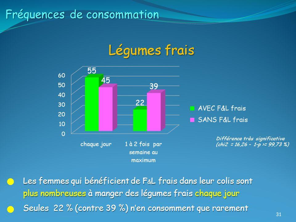 Fréquences de consommation Les femmes qui bénéficient de F & L frais dans leur colis sont plus nombreuses à manger des légumes frais chaque jour Seule