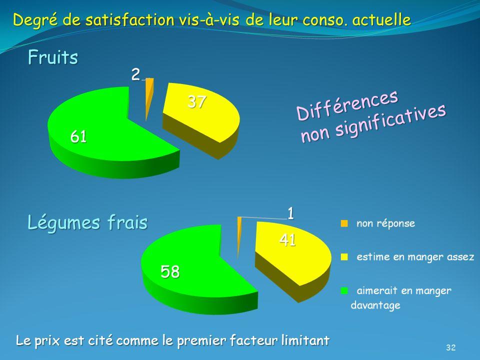 Fruits Légumes frais Degré de satisfaction vis-à-vis de leur conso. actuelle Le prix est cité comme le premier facteur limitant Différences non signif
