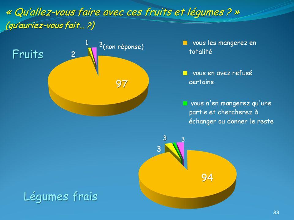 « Quallez-vous faire avec ces fruits et légumes ? » (quauriez-vous fait… ?) Fruits Légumes frais (non réponse) 33