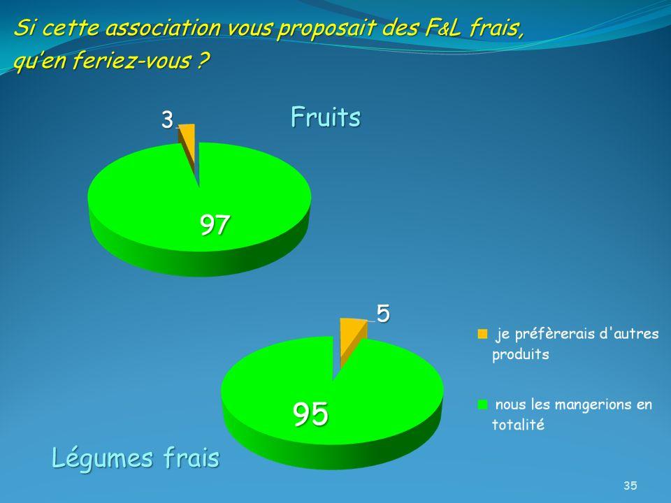 Si cette association vous proposait des F & L frais, quen feriez-vous ? Fruits Légumes frais 35