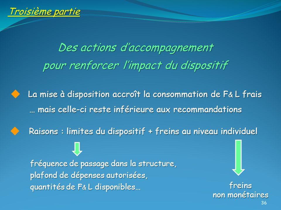 Des actions daccompagnement pour renforcer limpact du dispositif Troisième partie La mise à disposition accroît la consommation de F & L frais … mais